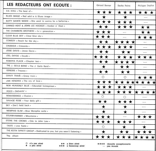 Jimi Hendrix dans la presse musicale française des années 60, 70 & 80 - Page 14 B33-4313