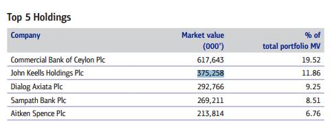 Ceylon Investment (CINV) Cinv10