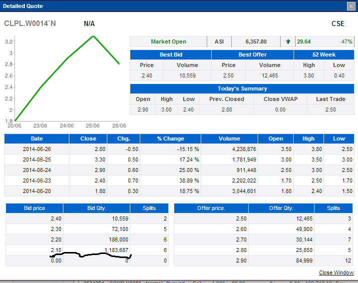 CLPL.W13 again interest buyers Clplw110