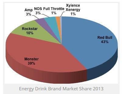 Energy Drinks - Fluch oder Segen?! Umfrage und Diskussion Unbena10