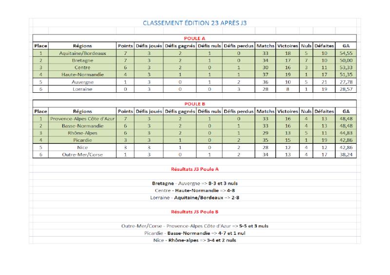 Résultats + Classements CDR E23 Classe13