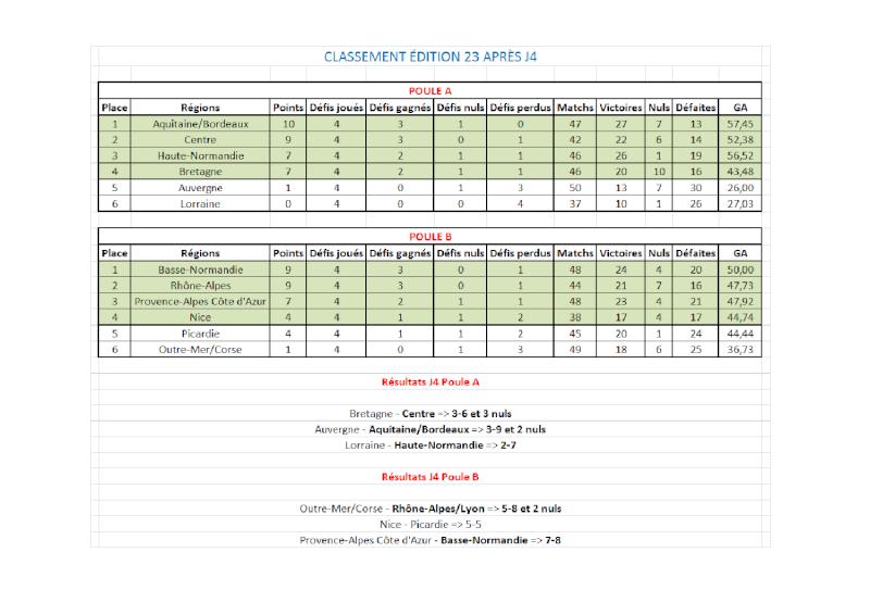Résultats + Classements CDR E23 Classe14
