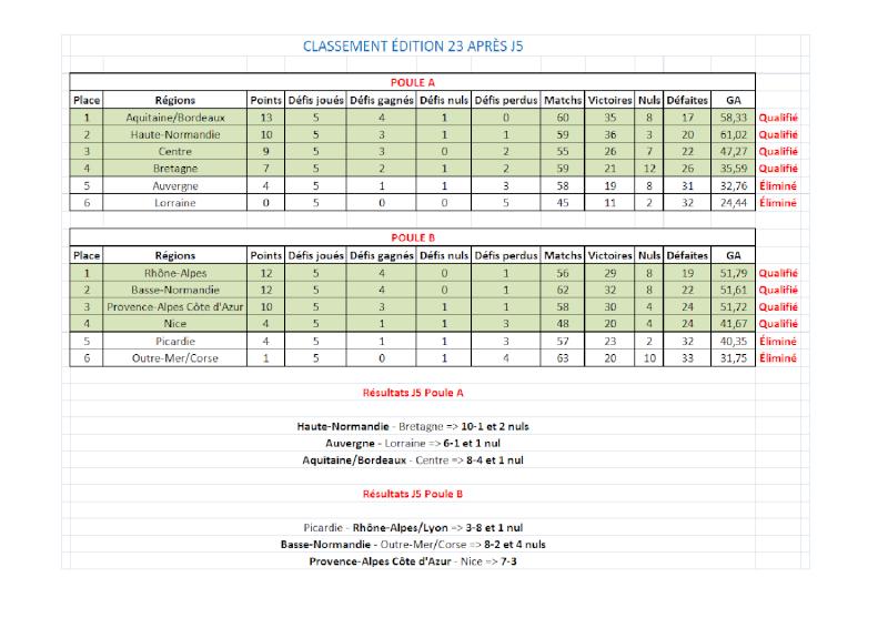 Résultats + Classements CDR E23 Classe15