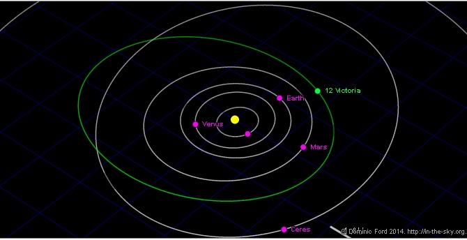 Astéroïde Victoria avec le T60 Orbite10