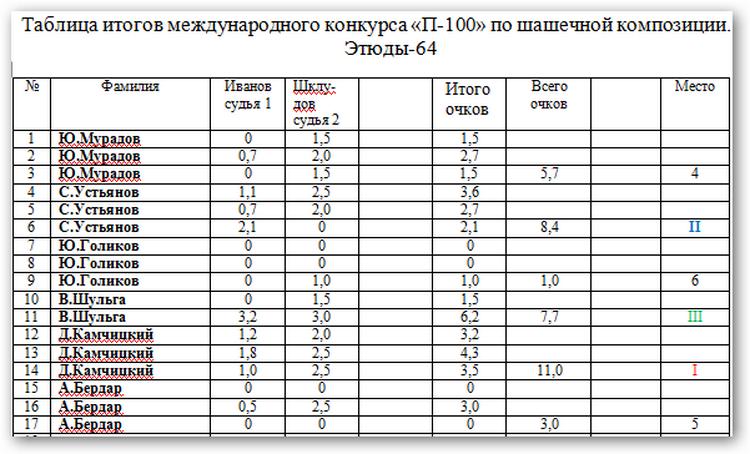 Конкурс посвященный 100- летнему юбилею Н.Н. Пустынникова. _a-6410