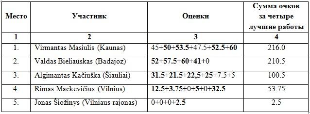 Чемпионат Литвы по ШК - 100. 2014г. Ai_14_10
