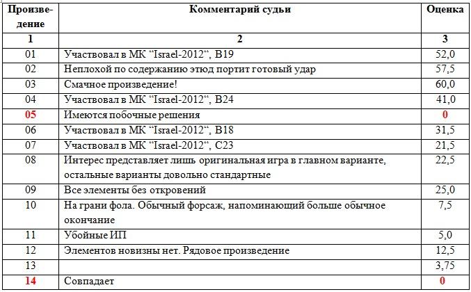 Чемпионат Литвы по ШК - 100. 2014г. Ai_14_11