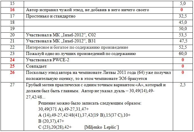 Чемпионат Литвы по ШК - 100. 2014г. Ai_14_12