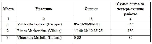 Чемпионат Литвы по ШК - 100. 2014г. Ai_14_13