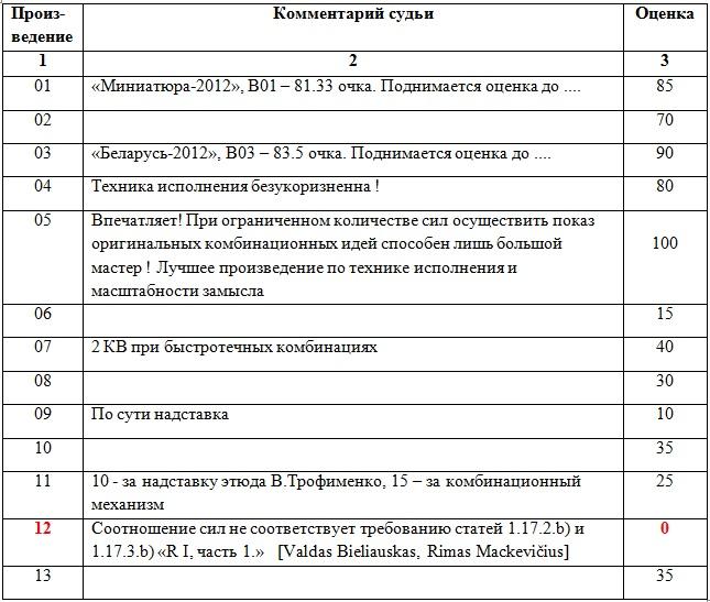 Чемпионат Литвы по ШК - 100. 2014г. Ai_14_14