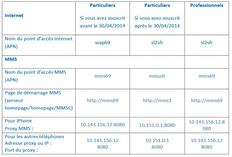 [INFO] Configuration APN chez Prixtel Apn_pr10