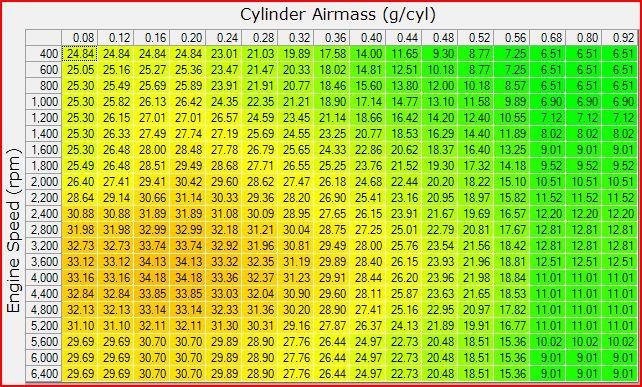 Stock 99 Riv timing Vs. Similar Stock Timing Tunes Captur28