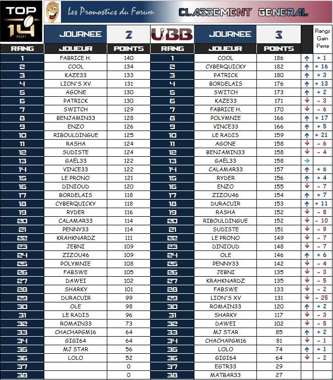 PRONOS 2014/2015 . FCG - UBB - Page 3 Classe16