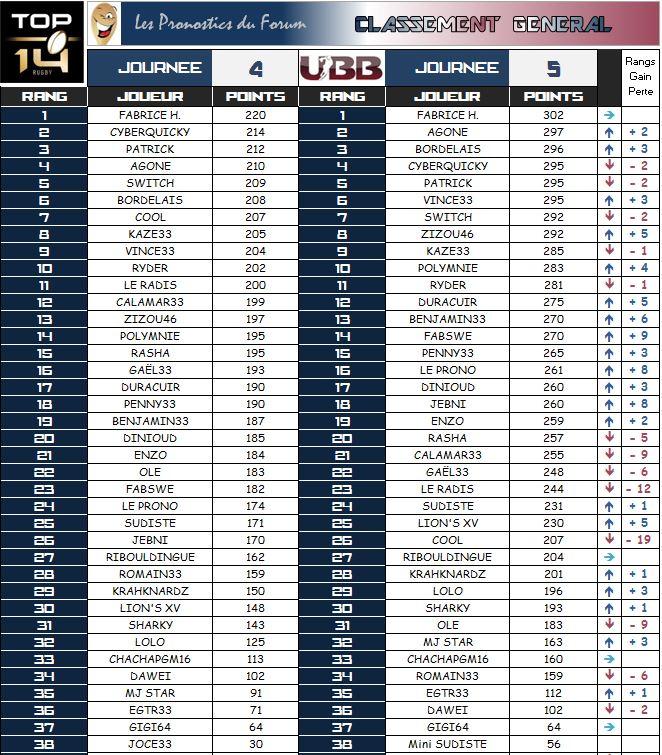 PRONOS 2014/2015 . UBB - MHR - Page 3 Classe18
