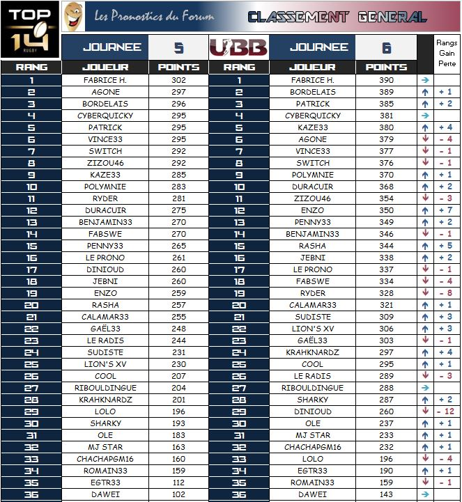 PRONOS 2014/2015 . ASR - UBB - Page 3 Classe19