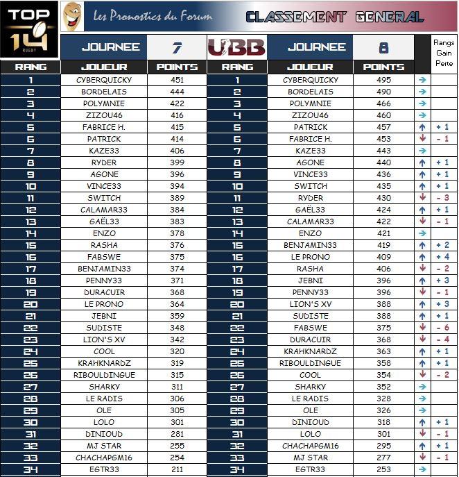 PRONOS 2014/2015 . UBB - ASM - Page 4 Classe22