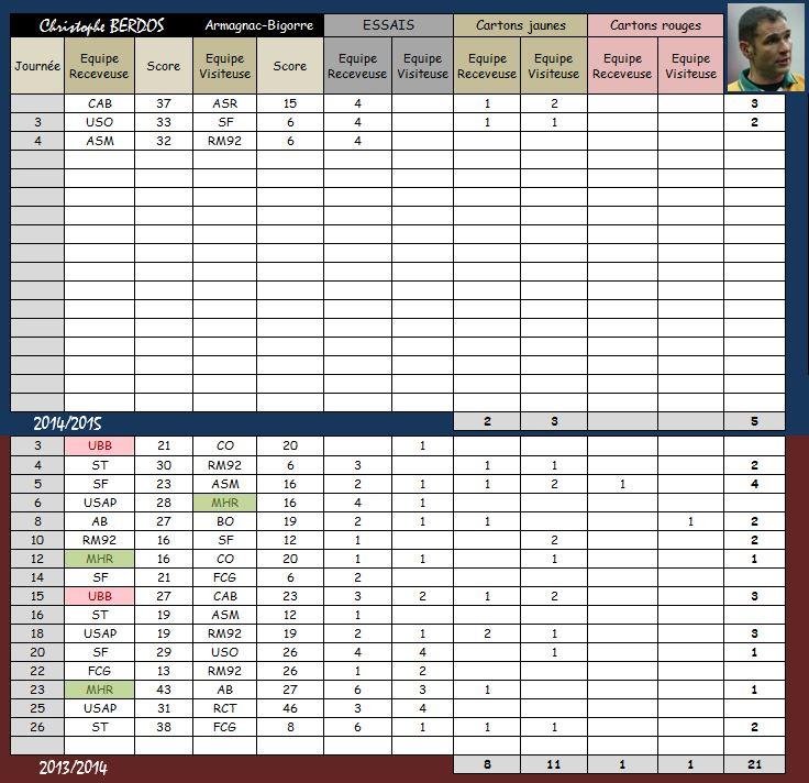 TOP 14 - 5ème journée : UBB / Montpellier Fiche_13