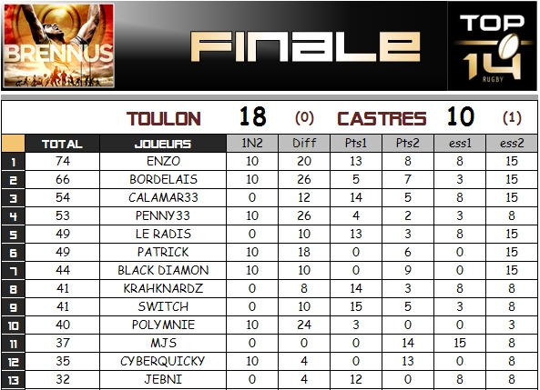 PRONOS - FINALES TOP14 & PROD2 - Page 3 Finale11