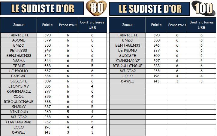 PRONOS 2014/2015 . ASR - UBB - Page 3 Les_su10