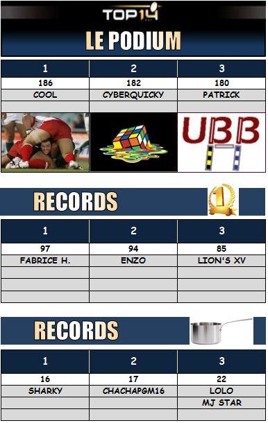 PRONOS 2014/2015 . FCG - UBB - Page 3 Podium22