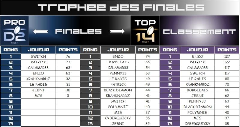 PRONOS - FINALES TOP14 & PROD2 - Page 3 Tropha10