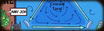 Courant Tarai