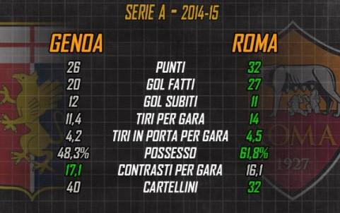 Genoa 0-1 AS Roma (15ème journée) - Page 3 Sans_t42