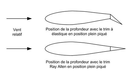mécanisme volets ULC  - Page 2 Trim10