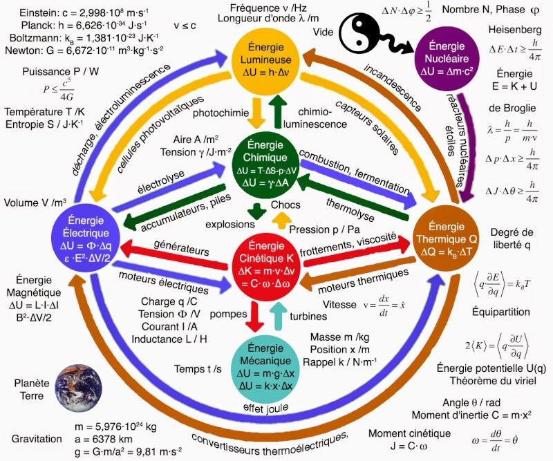 L'énergie, les 7 formes principales et les 14 réactions liées. 7energ10