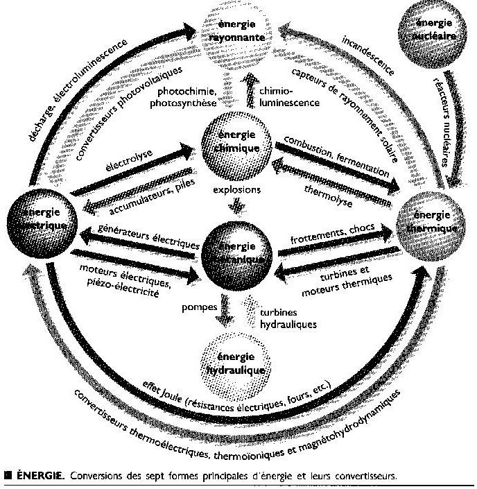 L'énergie, les 7 formes principales et les 14 réactions liées. 7forme10