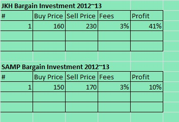 How to outperform the market – Can We? Bargai10