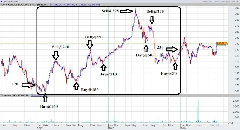 How to outperform the market – Can We? Jkh_ed11