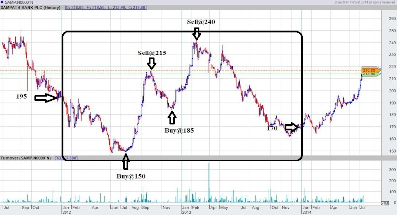 How to outperform the market – Can We? Samp_e11