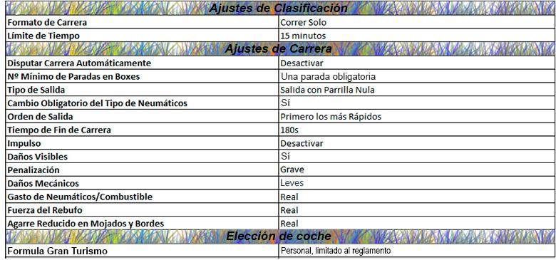 REGLAMENTO DE COMPETICIÓN FORMULA GT WORLD CHAMPIONSHIP Ajuste10