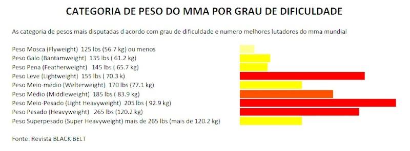 Grau de dificuldade por categoria de peso  Imagem10