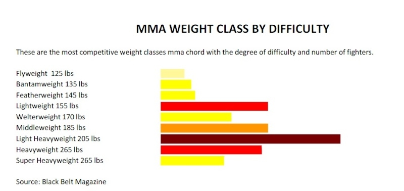 Difficulty by weight class in MMA Imagem12