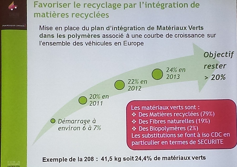 [INFORMATION] l'intégration de la matière recyclée par PSA 20140410