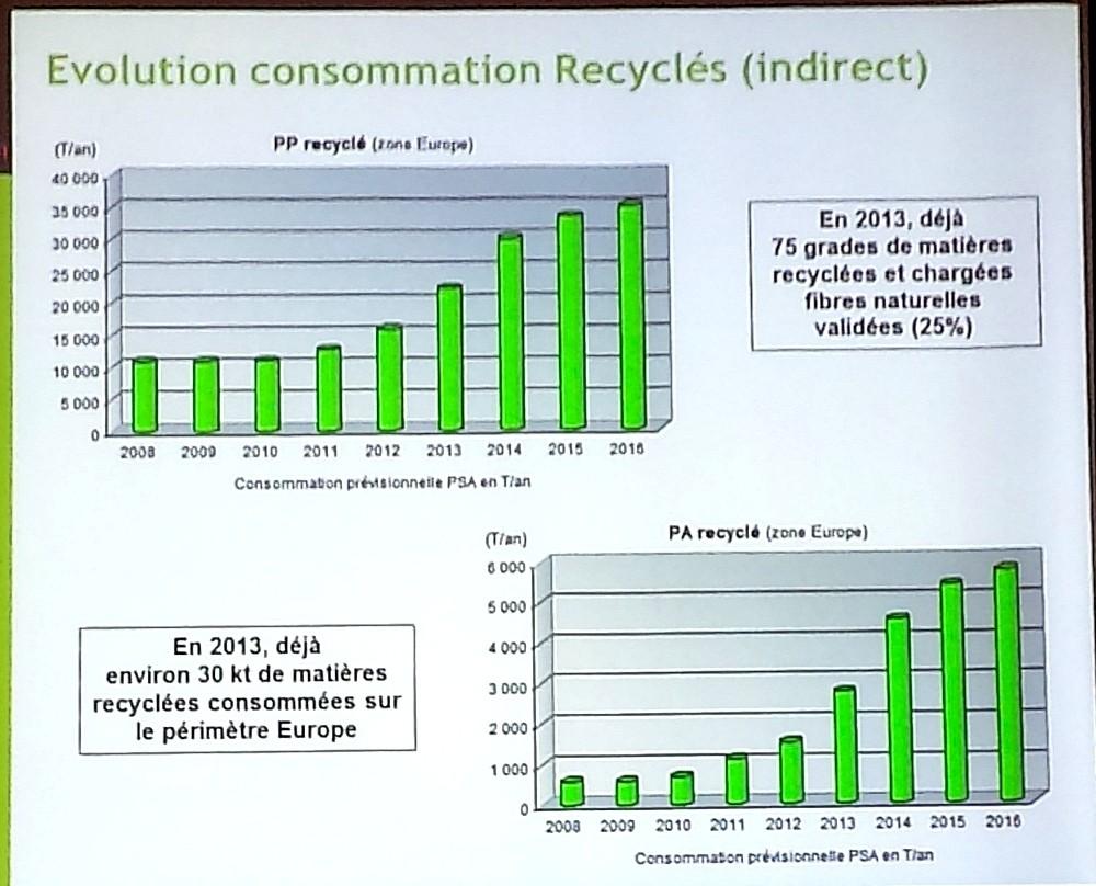 [INFORMATION] l'intégration de la matière recyclée par PSA 20140412