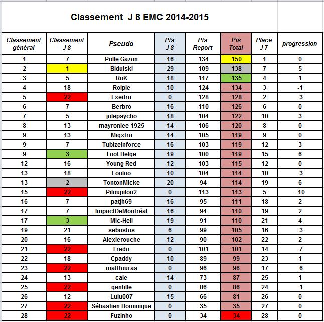 8ème journée de l' European Mania Championship Emc_810