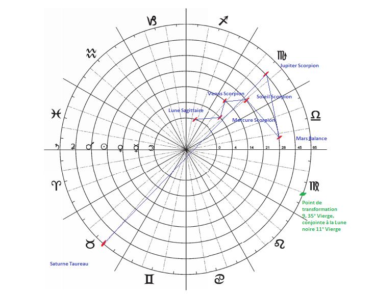 Diagrammes du Septénaire  Diagra10