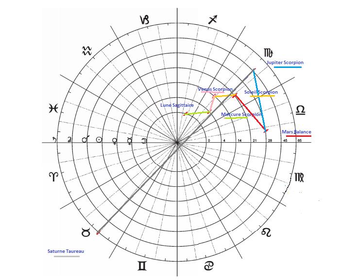Diagrammes du Septénaire  Diagra11