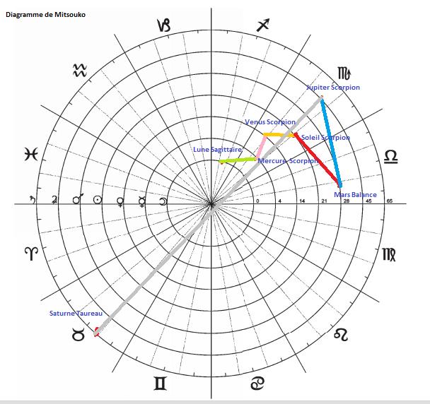 Diagrammes du Septénaire  Diagra13