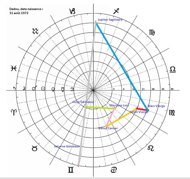 Diagrammes du Septénaire  Diagra14