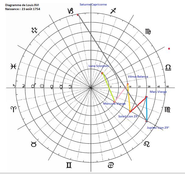 Diagrammes du Septénaire  Diagra16