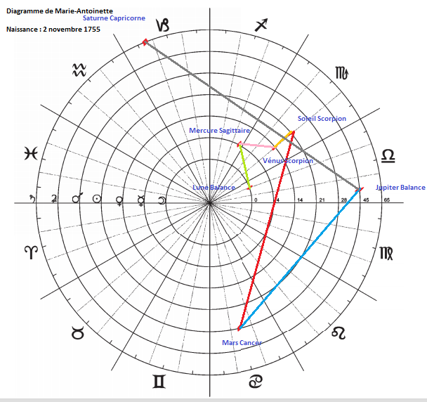 Diagrammes du Septénaire  Diagra17