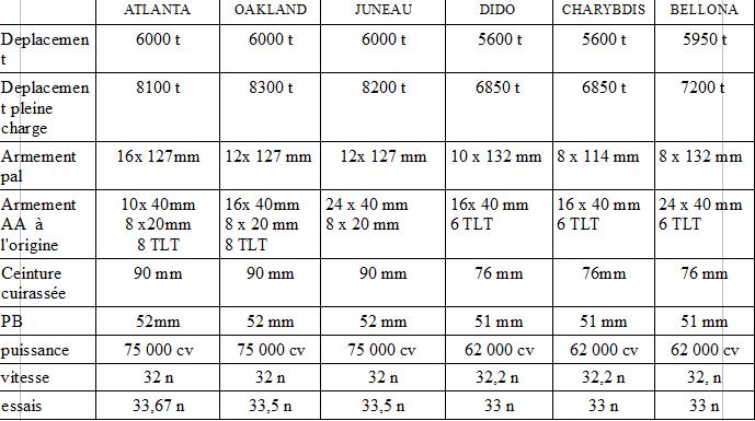Etude comparative des navires de guerre  Atlant10