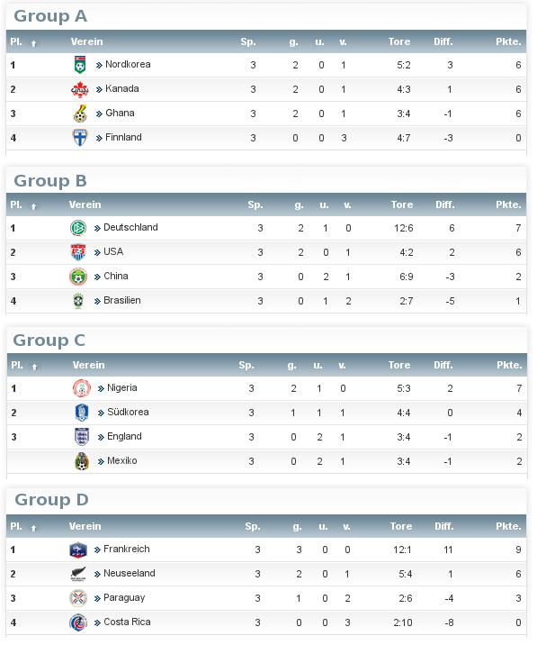 FIFA U20 Women's World Cup 2014 in Canada U2011