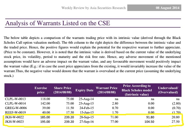 Analysis of Warrants Listed on the CSE - Asia Securities Warran14