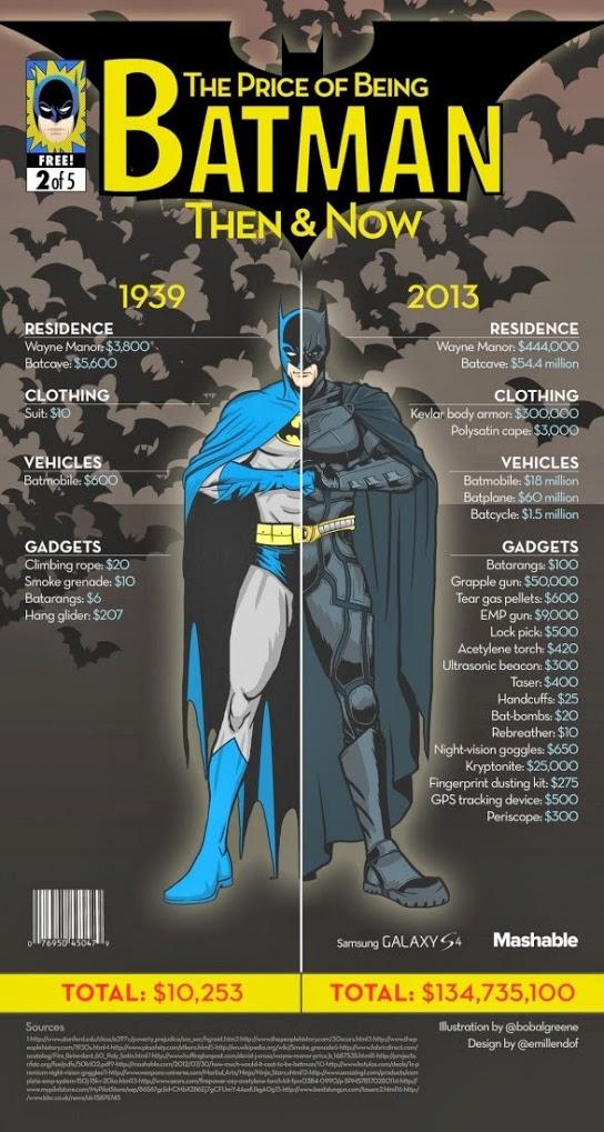 El precio de ser Batman: antes y ahora Batman10