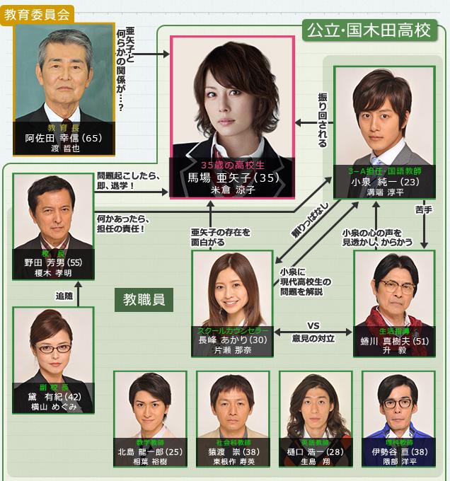 [J-Drama] 35-sai no Kôkôsei 35sain10
